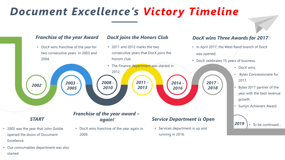 Document Excellence's Victory Timeline